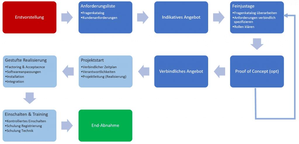 Prozess Biometrische Lösungen